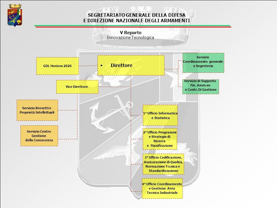 7 Programma quadro (2007-2013) Per sostenere la ricerca, in Europa sono stati definiti dei «Programmi Quadro», per i quali il referente nazionale è il MIUR Sicurezza (duale) SEGRETARIATO GENERALE DELLA DIFESA E DIEZIONE NAZIONALE DEGLI ARMAMENTI