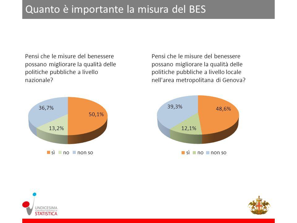 Pensi che le misure del benessere possano migliorare la qualità delle politiche pubbliche a livello nazionale.