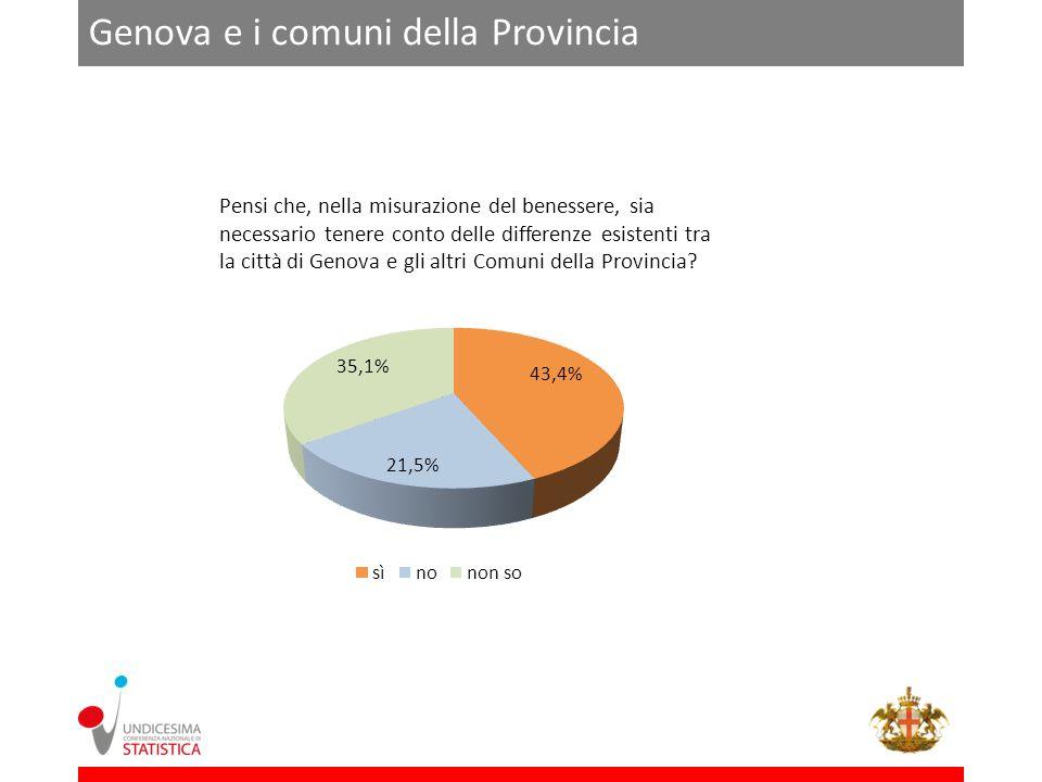 Pensi che, nella misurazione del benessere, sia necessario tenere conto delle differenze esistenti tra la città di Genova e gli altri Comuni della Provincia.