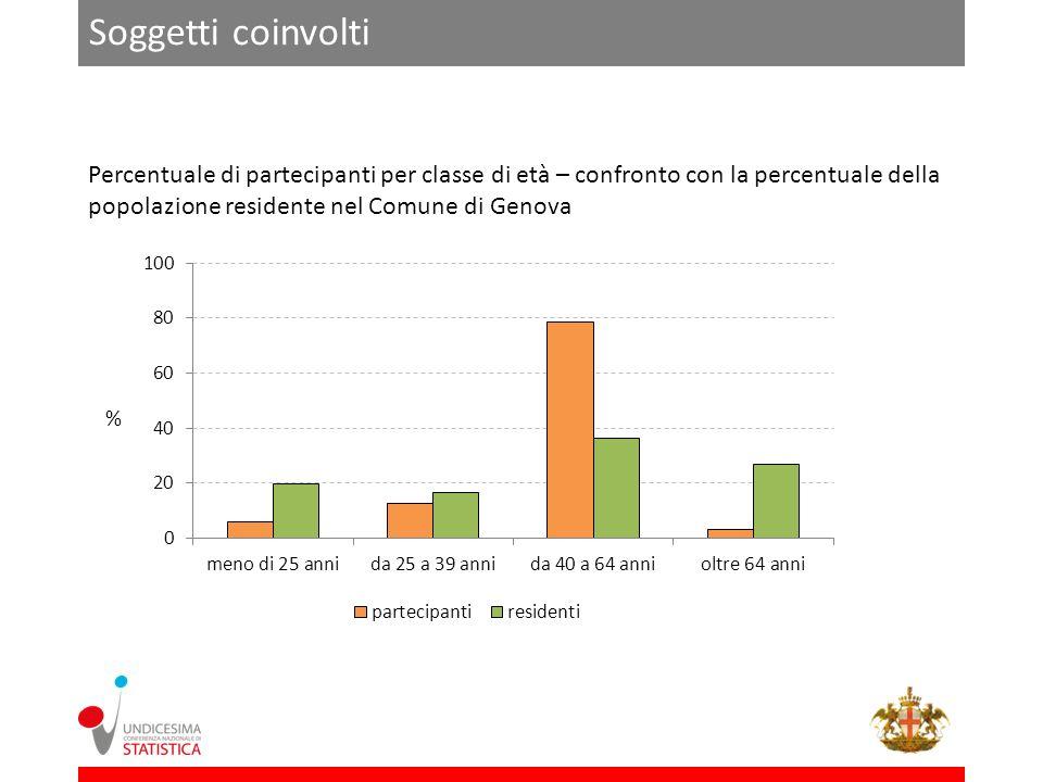 Soggetti coinvolti Percentuale di partecipanti per classe di età – confronto con la percentuale della popolazione residente nel Comune di Genova