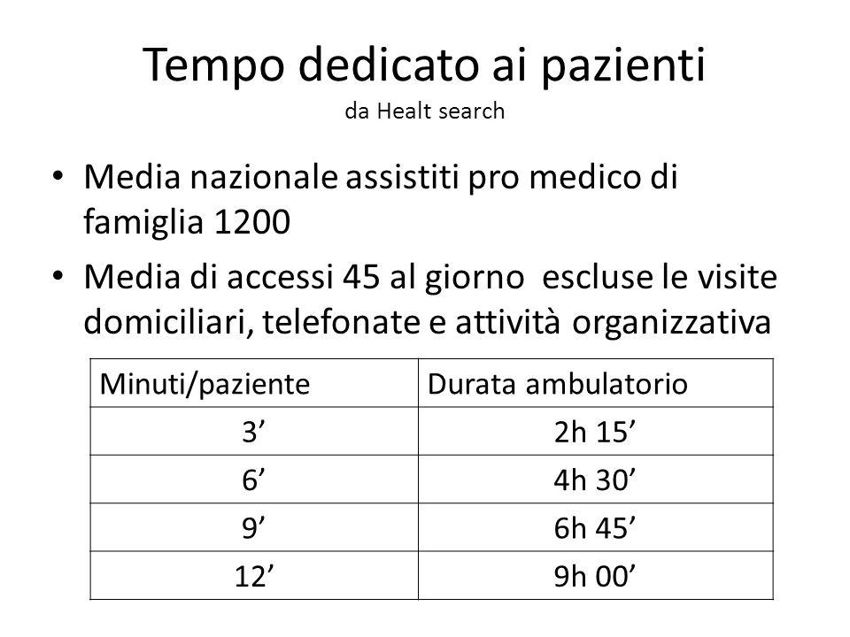 Tempo dedicato ai pazienti da Healt search Media nazionale assistiti pro medico di famiglia 1200 Media di accessi 45 al giorno escluse le visite domic