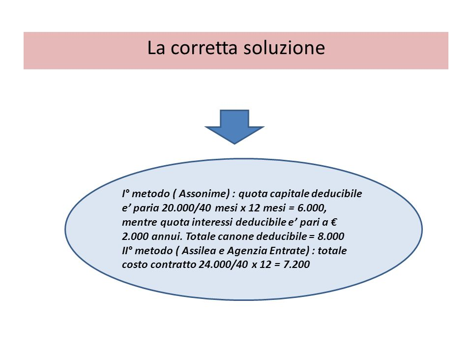 La corretta soluzione I° metodo ( Assonime) : quota capitale deducibile e paria 20.000/40 mesi x 12 mesi = 6.000, mentre quota interessi deducibile e pari a 2.000 annui.