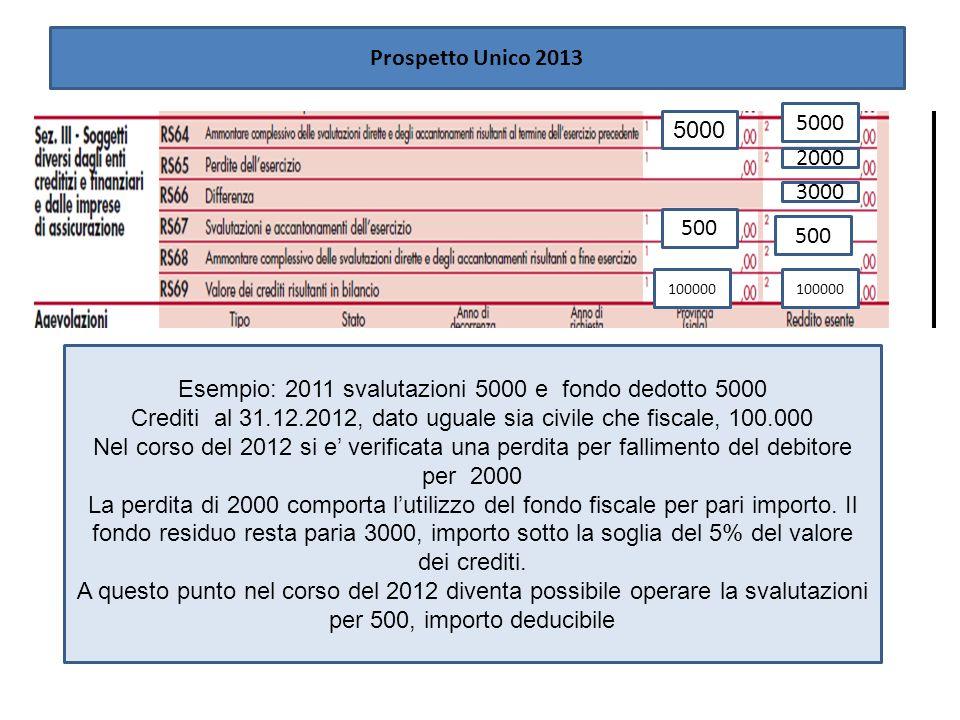 5000 Esempio: 2011 svalutazioni 5000 e fondo dedotto 5000 Crediti al 31.12.2012, dato uguale sia civile che fiscale, 100.000 Nel corso del 2012 si e v