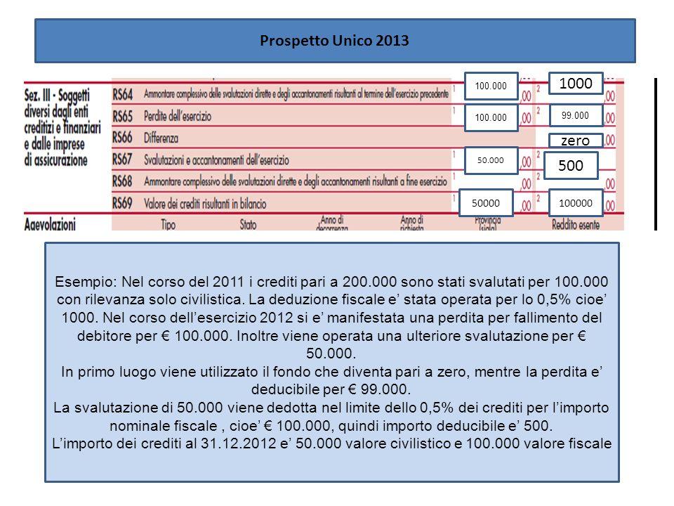 1000 Esempio: Nel corso del 2011 i crediti pari a 200.000 sono stati svalutati per 100.000 con rilevanza solo civilistica. La deduzione fiscale e stat