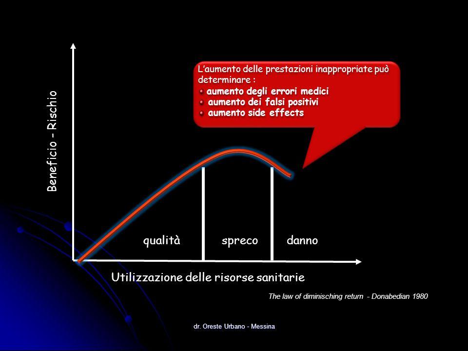 dr. Oreste Urbano - Messina qualità spreco danno Beneficio - Rischio Utilizzazione delle risorse sanitarie The law of diminisching return - Donabedian