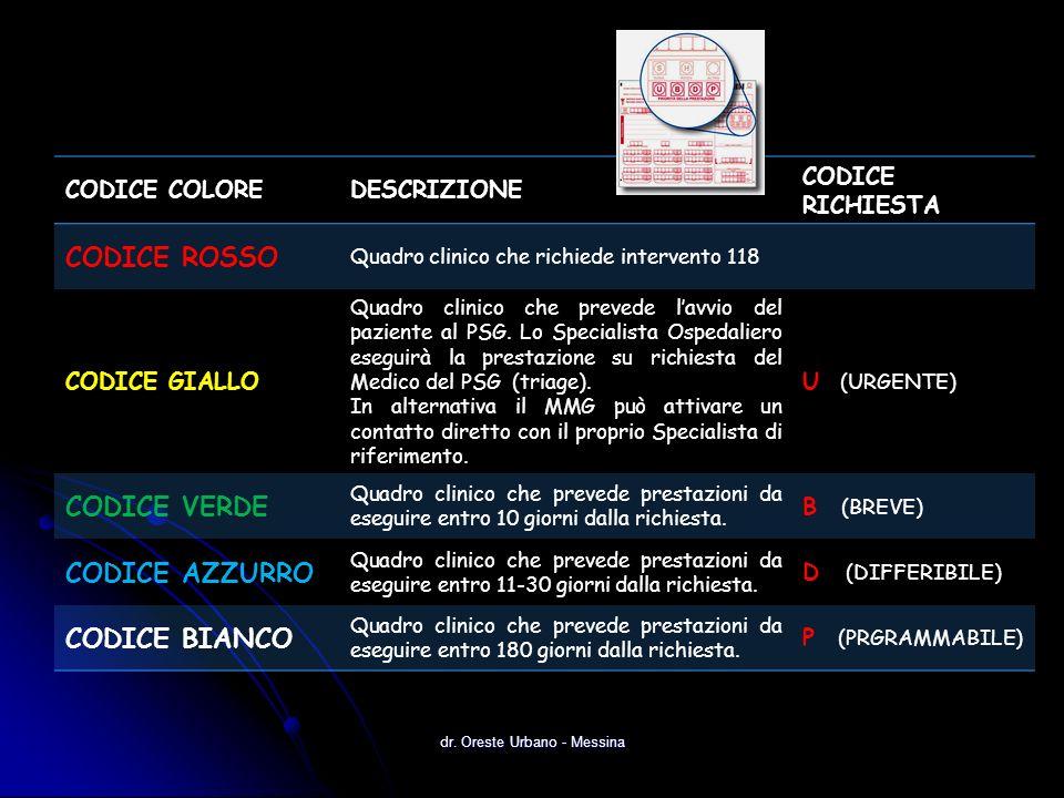 dr. Oreste Urbano - Messina CODICE COLOREDESCRIZIONE CODICE RICHIESTA CODICE ROSSO Quadro clinico che richiede intervento 118 CODICE GIALLO Quadro cli