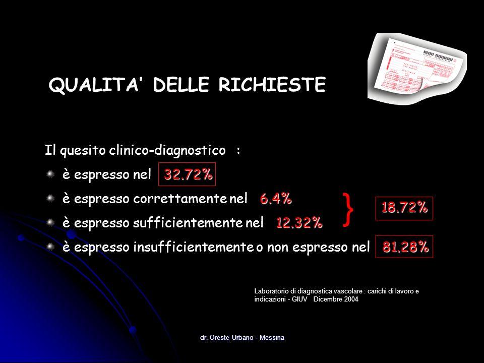 QUALITA DELLE RICHIESTE Il quesito clinico-diagnostico : 32.72% è espresso nel 32.72% 6.4% è espresso correttamente nel 6.4% 12.32% è espresso sufficientemente nel 12.32% 81.28% è espresso insufficientemente o non espresso nel 81.28% Laboratorio di diagnostica vascolare : carichi di lavoro e indicazioni - GIUV Dicembre 2004 18.72% 18.72% } dr.
