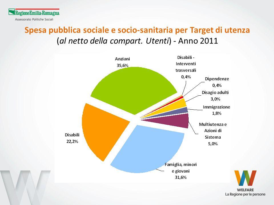 Spesa pubblica sociale e socio-sanitaria per Target di utenza (al netto della compart. Utenti) - Anno 2011