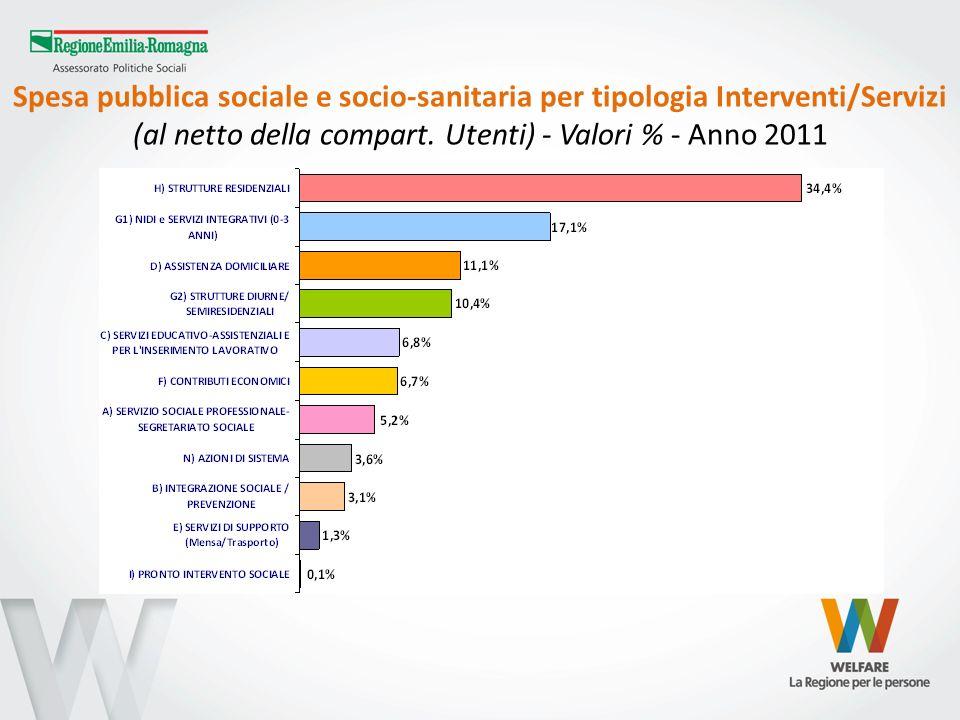 Spesa pubblica sociale e socio-sanitaria per tipologia Interventi/Servizi (al netto della compart. Utenti) - Valori % - Anno 2011
