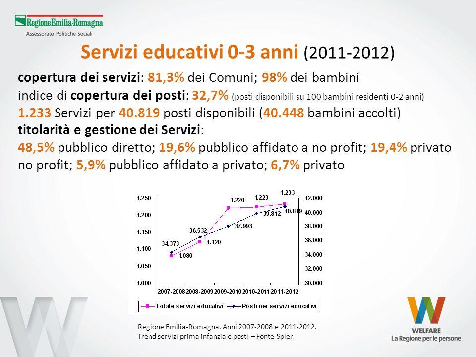 Servizi educativi 0-3 anni (2011-2012) copertura dei servizi: 81,3% dei Comuni; 98% dei bambini indice di copertura dei posti: 32,7% (posti disponibil
