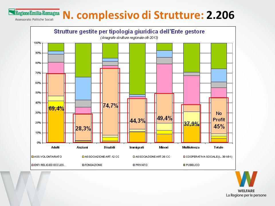 N. complessivo di Strutture: 2.206