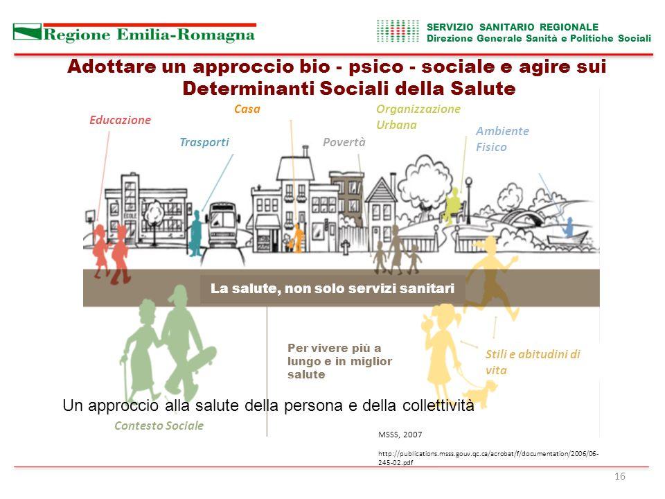 Educazione Trasporti Casa Povertà Organizzazione Urbana Ambiente Fisico Contesto Sociale La salute, non solo servizi sanitari Per vivere più a lungo e