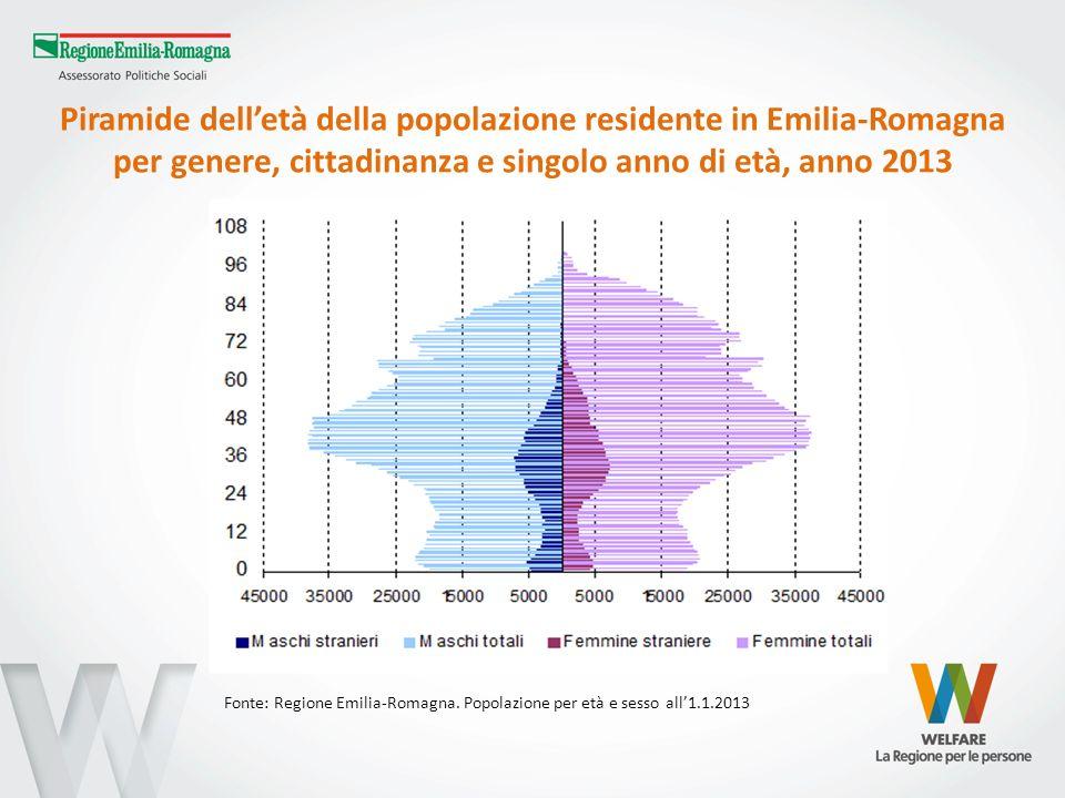 Piramide delletà della popolazione residente in Emilia-Romagna per genere, cittadinanza e singolo anno di età, anno 2013 Fonte: Regione Emilia-Romagna