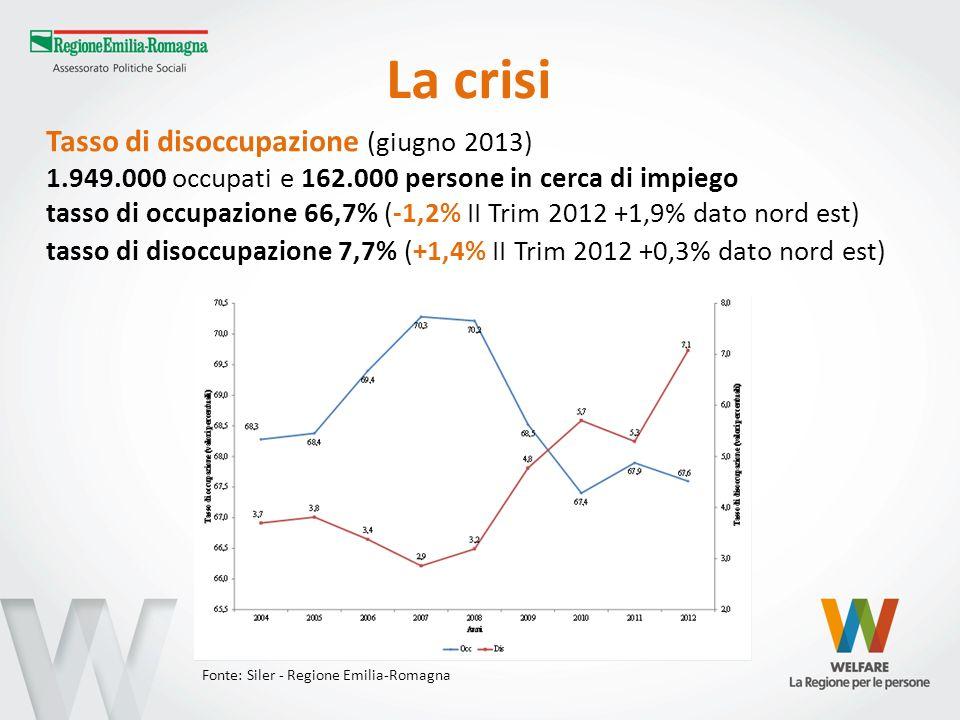 Tasso di disoccupazione (giugno 2013) 1.949.000 occupati e 162.000 persone in cerca di impiego tasso di occupazione 66,7% (-1,2% II Trim 2012 +1,9% da
