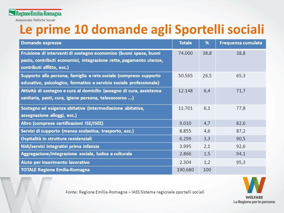 Le prime 10 domande agli Sportelli sociali Domande espresseTotale%Frequenza cumulata Fruizione di interventi di sostegno economico (buoni spesa, buoni