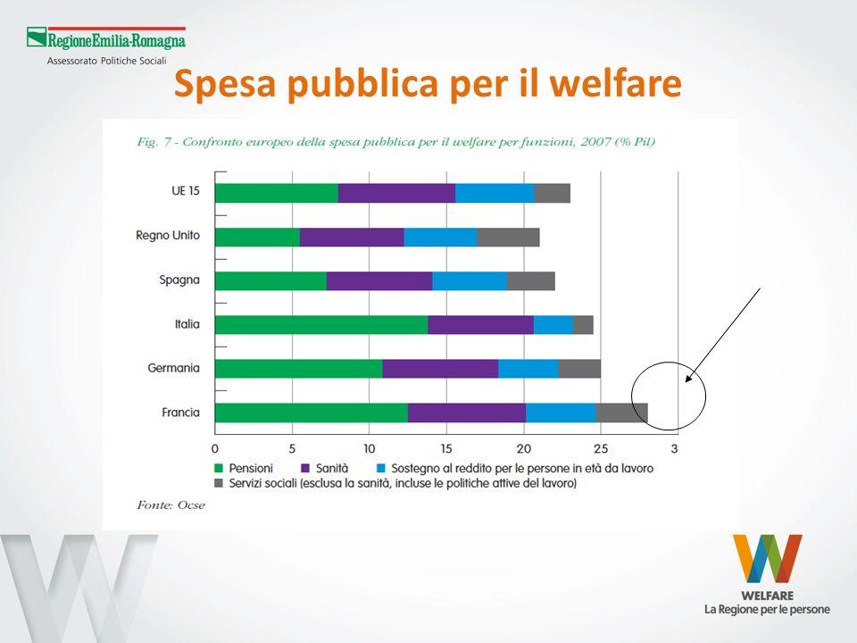 Serie storica della spesa pubblica sociale e socio-sanitaria (al netto della compart.