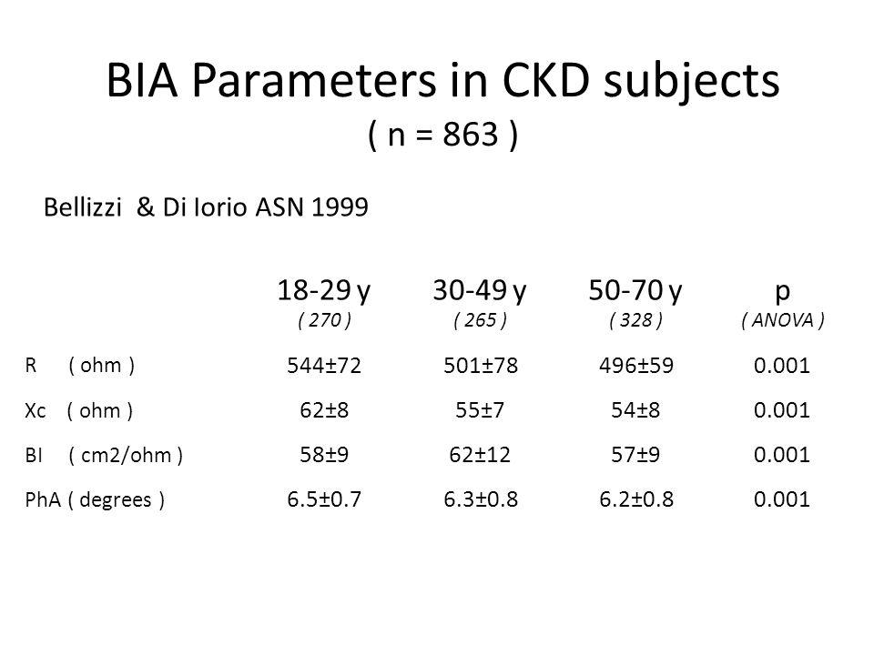 BIA Parameters in CKD subjects ( n = 863 ) 18-29 y ( 270 ) 30-49 y ( 265 ) 50-70 y ( 328 ) p ( ANOVA ) R ( ohm ) 544±72 501±78 496±59 0.001 Xc ( ohm )