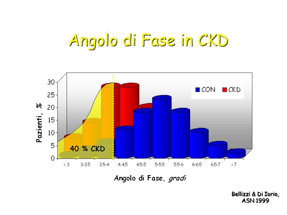 40 % CKD Pazienti, % Angolo di Fase in CKD Bellizzi & Di Iorio, ASN 1999