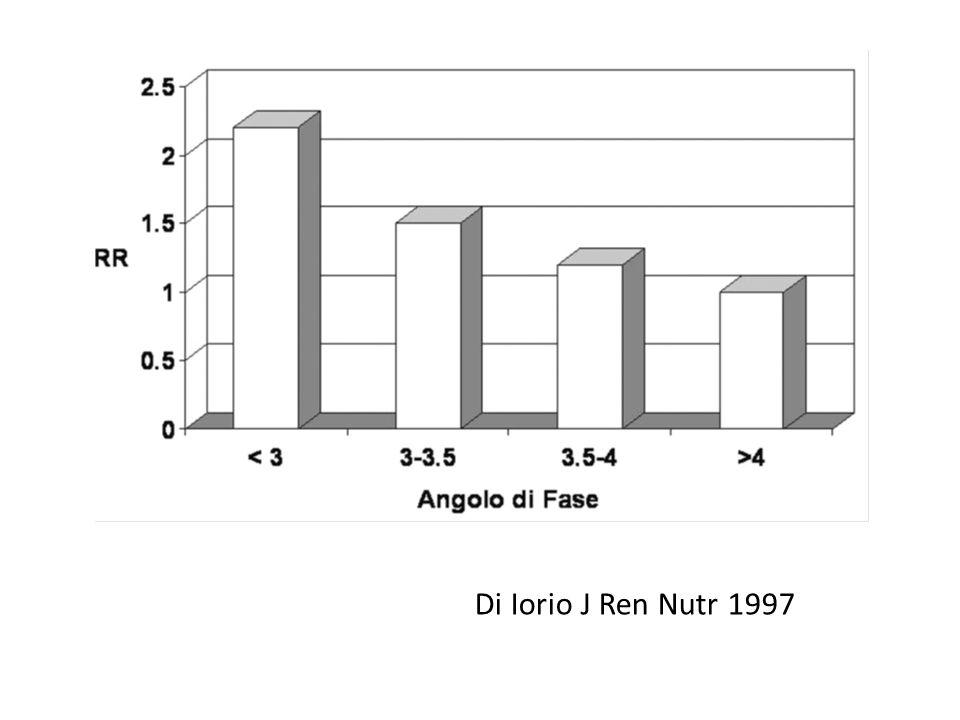 Di Iorio J Ren Nutr 1997