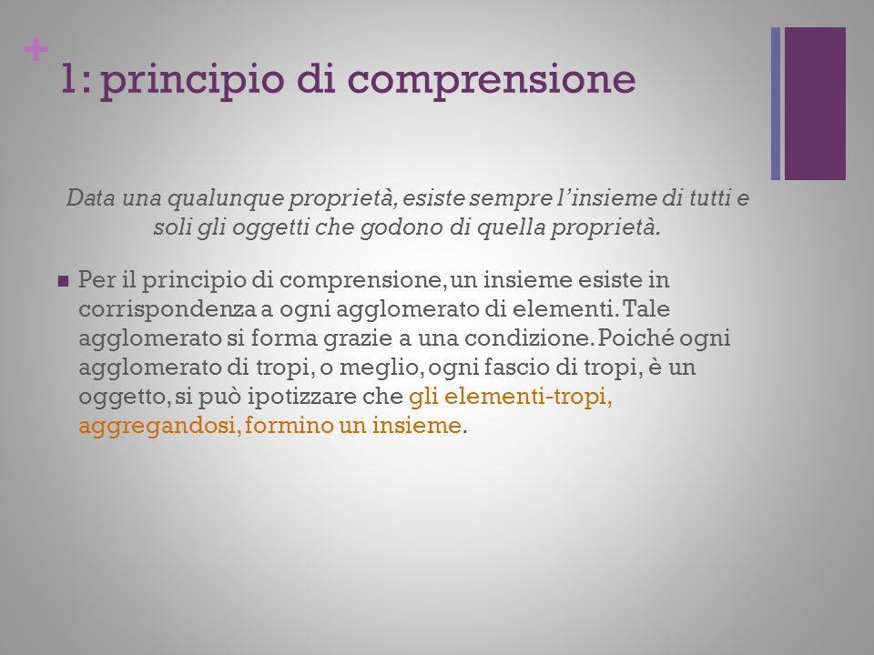 + 1: principio di comprensione Data una qualunque proprietà, esiste sempre linsieme di tutti e soli gli oggetti che godono di quella proprietà. Per il