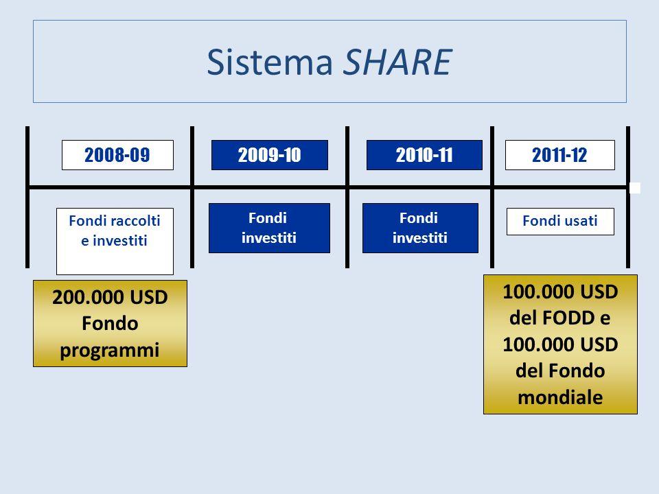 Sistema SHARE 200.000 USD Fondo programmi 2008-092009-102010-112011-12 Fondi raccolti e investiti Fondi usati Fondi investiti Fondi investiti 100.000