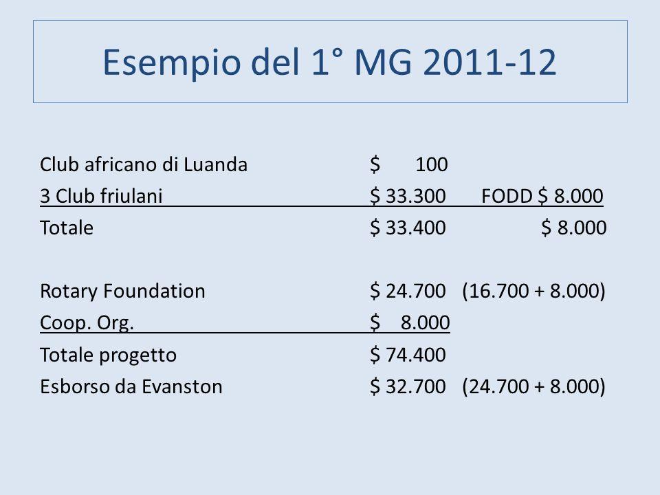 Esempio del 1° MG 2011-12 Club africano di Luanda$ 100 3 Club friulani$ 33.300 FODD $ 8.000 Totale$ 33.400 $ 8.000 Rotary Foundation$ 24.700 (16.700 +