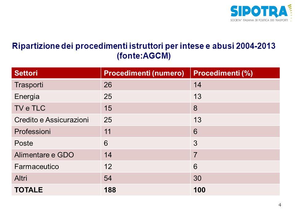 Ripartizione dei procedimenti istruttori per intese e abusi 2004-2013 (fonte:AGCM) 4