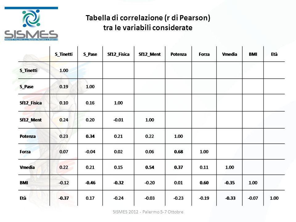 Tabella di correlazione (r di Pearson) tra le variabili considerate SISMES 2012 - Palermo 5-7 Ottobre