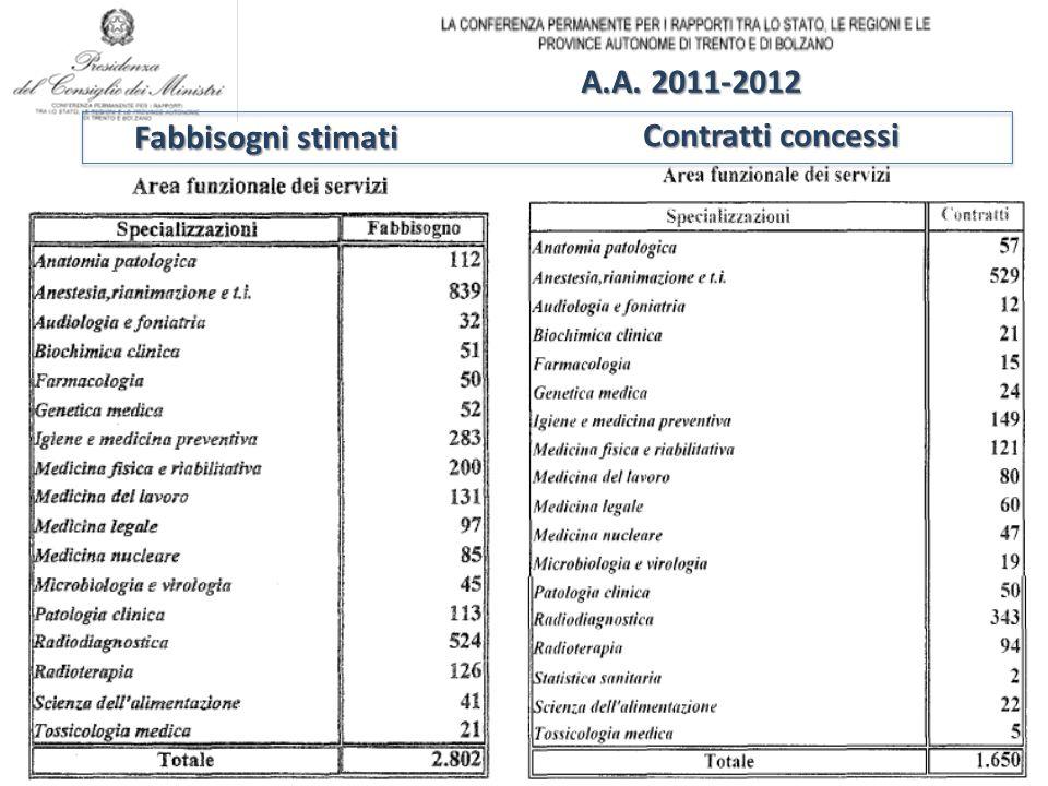 Fabbisogni stimati Contratti concessi A.A. 2011-2012