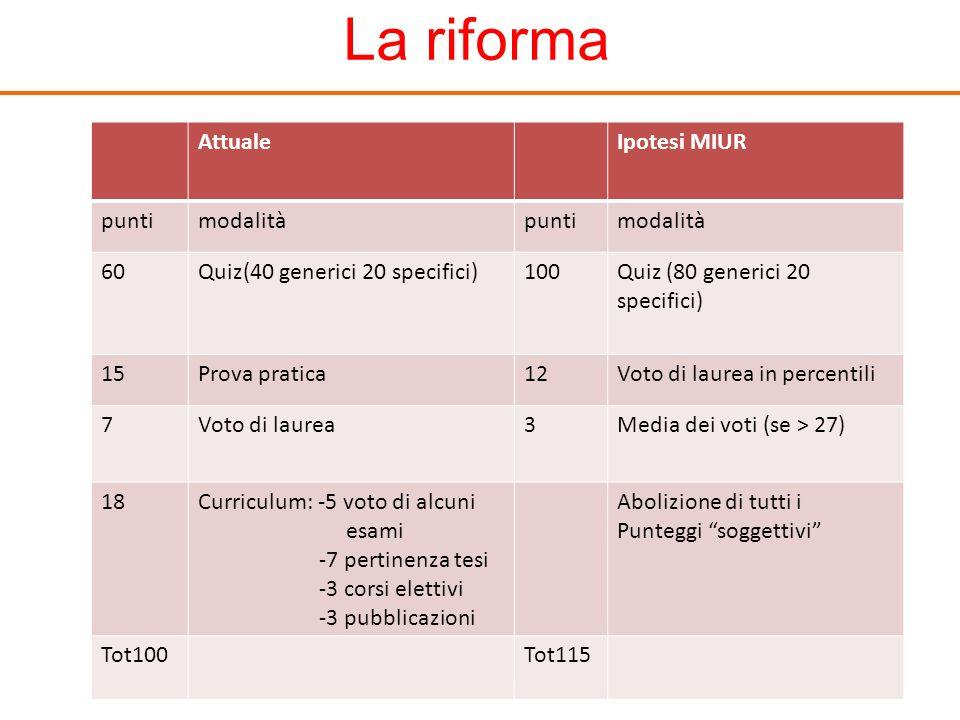 La riforma AttualeIpotesi MIUR puntimodalitàpuntimodalità 60Quiz(40 generici 20 specifici)100Quiz (80 generici 20 specifici) 15Prova pratica12Voto di