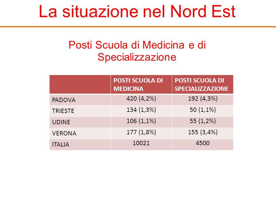 La situazione nel Nord Est POSTI SCUOLA DI MEDICINA POSTI SCUOLA DI SPECIALIZZAZIONE PADOVA 420 (4,2%)192 (4,3%) TRIESTE 134 (1,3%)50 (1,1%) UDINE 106