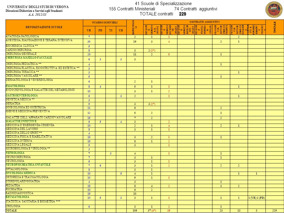 UNIVERSITA' DEGLI STUDI DI VERONA Direzioni Didattica e Servizi agli Studenti A.A. 2012/13 DENOMINAZIONE SCUOLE NUMERO ISCRIVIBILI MINISTERIA LI CONTR