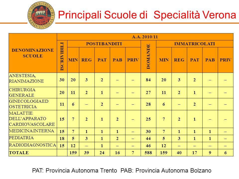 Principali Scuole di Specialità Verona DENOMINAZIONE SCUOLE A.A. 2010/11 ISCRIVIBILI POSTI BANDITI DOMANDE IMMATRICOLATI MINREGPATPABPRIVMINREGPATPABP