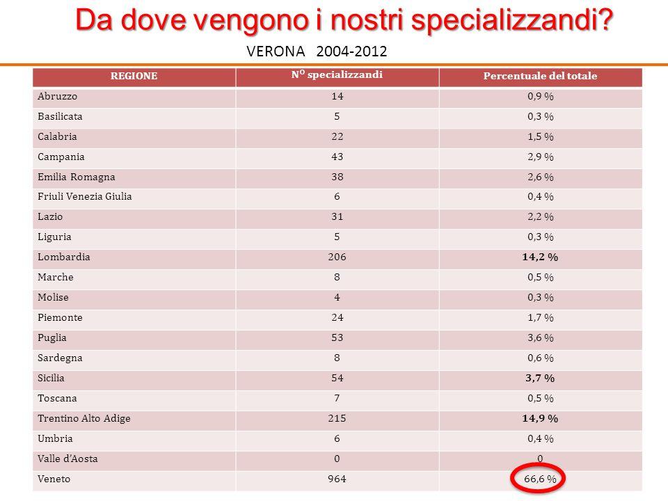 Da dove vengono i nostri specializzandi? VERONA 2004-2012 REGIONEN° specializzandiPercentuale del totale Abruzzo140,9 % Basilicata50,3 % Calabria221,5