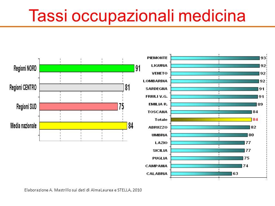 Tassi occupazionali medicina Elaborazione A. Mastrillo sui dati di AlmaLaurea e STELLA, 2010
