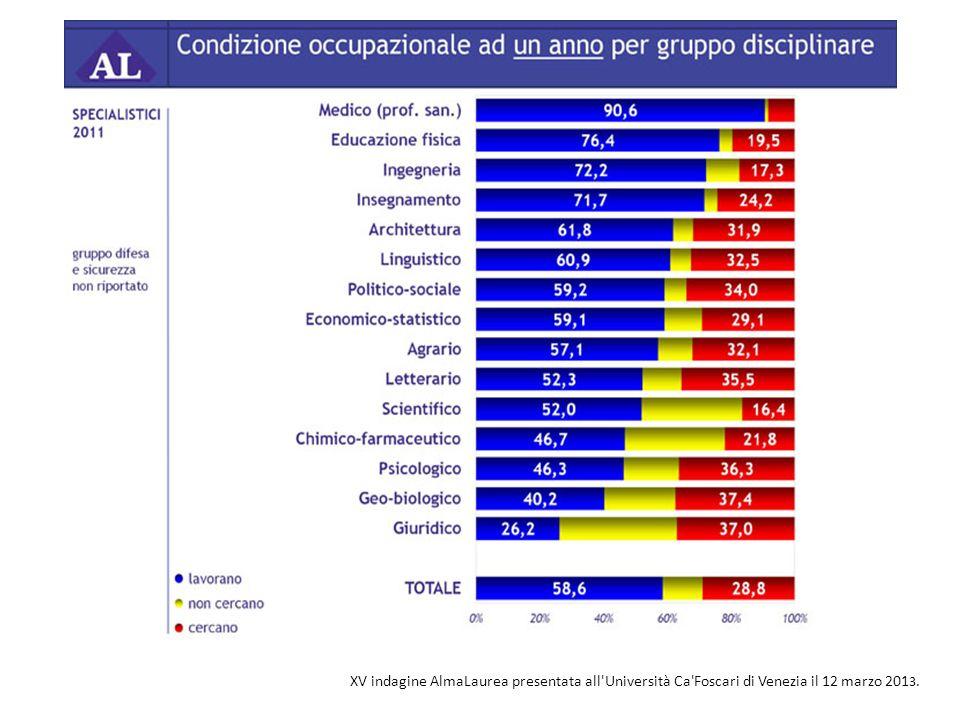 XV indagine AlmaLaurea presentata all'Università Ca'Foscari di Venezia il 12 marzo 201 3.