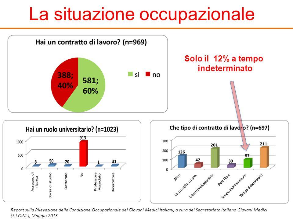 La situazione occupazionale Report sulla Rilevazione della Condizione Occupazionale dei Giovani Medici Italiani, a cura del Segretariato Italiano Giov