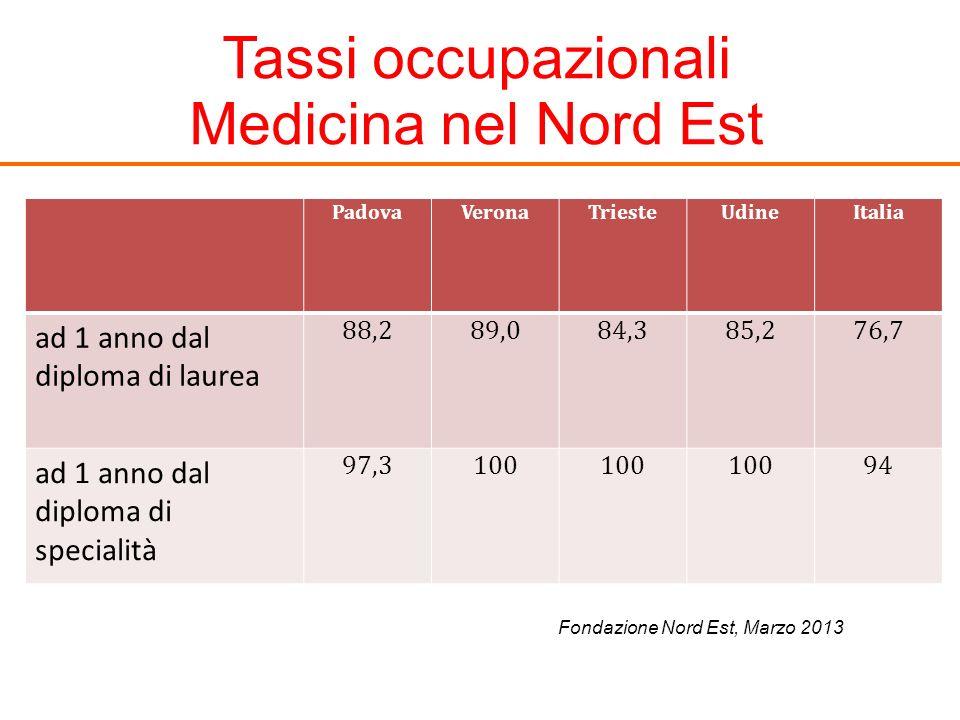 Tassi occupazionali Medicina nel Nord Est PadovaVeronaTriesteUdineItalia ad 1 anno dal diploma di laurea 88,289,084,385,276,7 ad 1 anno dal diploma di