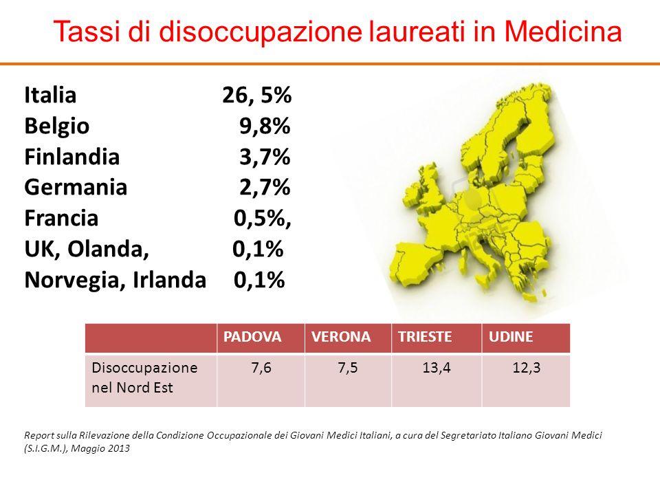 Tassi di disoccupazione laureati in Medicina Italia 26, 5% Belgio 9,8% Finlandia 3,7% Germania 2,7% Francia 0,5%, UK, Olanda, 0,1% Norvegia, Irlanda 0