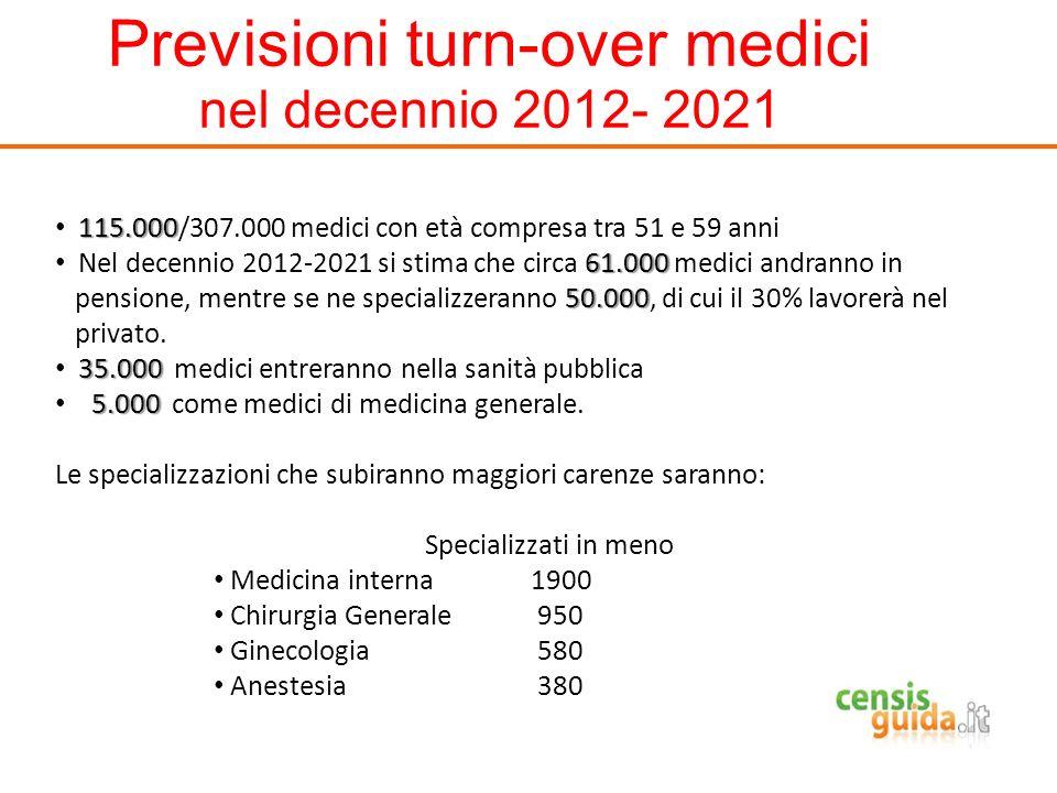 Previsioni turn-over medici nel decennio 2012- 2021 115.000 115.000/307.000 medici con età compresa tra 51 e 59 anni 61.000 Nel decennio 2012-2021 si