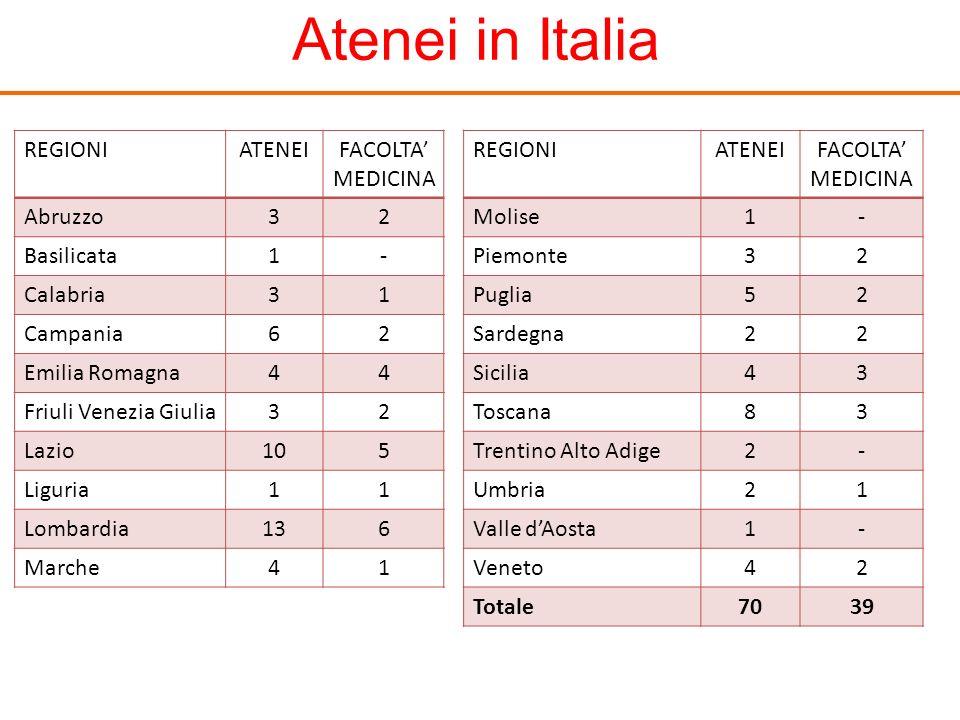 Atenei in Italia REGIONIATENEIFACOLTA MEDICINA Abruzzo32 Basilicata1- Calabria31 Campania62 Emilia Romagna44 Friuli Venezia Giulia32 Lazio105 Liguria1