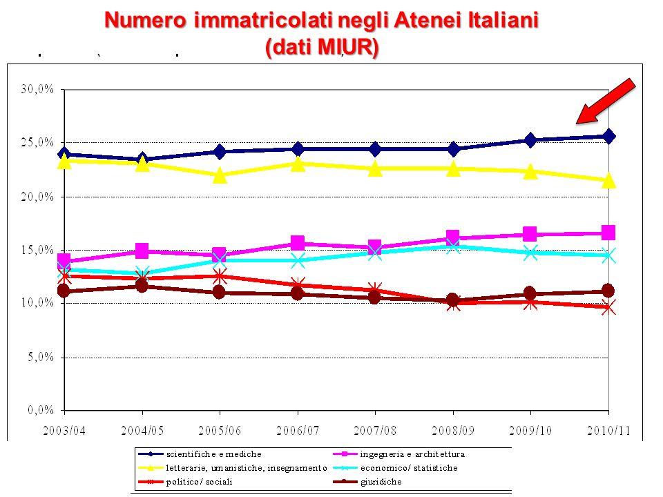 Numero immatricolati negli Atenei Italiani (dati MIUR)