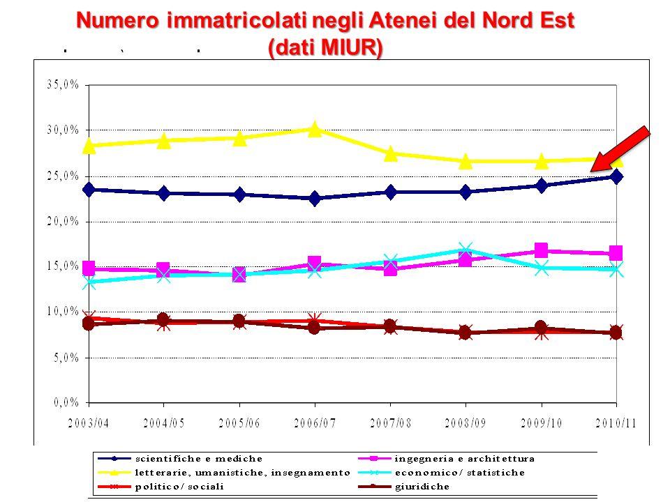 Numero immatricolati negli Atenei del Nord Est (dati MIUR)