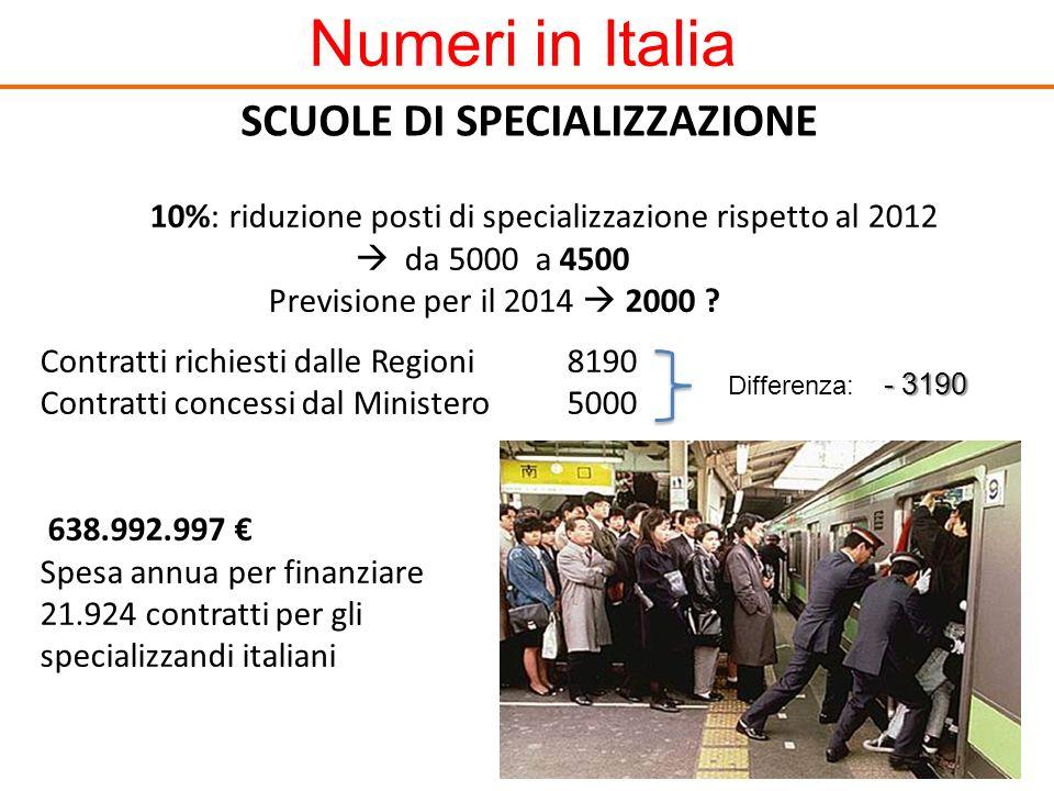 Numeri in Italia 10%: riduzione posti di specializzazione rispetto al 2012 da 5000 a 4500 Previsione per il 2014 2000 ? Contratti richiesti dalle Regi