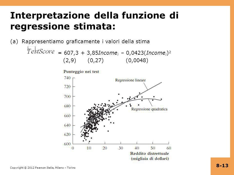 Copyright © 2012 Pearson Italia, Milano – Torino Interpretazione della funzione di regressione stimata: (a) Rappresentiamo graficamente i valori della