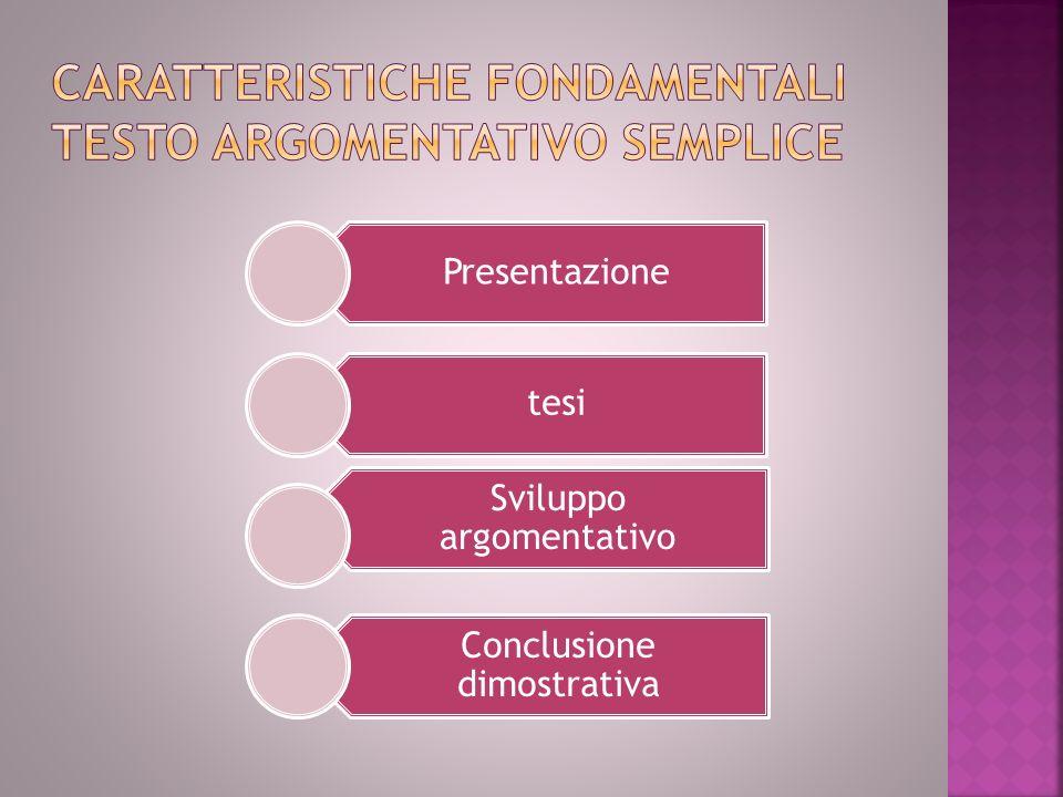 Presentazione tesi Sviluppo argomentativo Conclusione dimostrativa