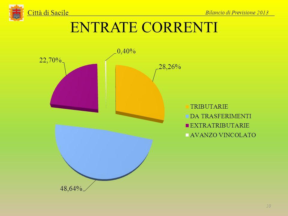 Città di Sacile ENTRATE CORRENTI Bilancio di Previsione 2013 10