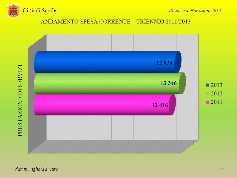 Città di Sacile Bilancio di Previsione 2013 15 ANDAMENTO SPESA CORRENTE – TRIENNIO 2011/2013 dati in migliaia di euro