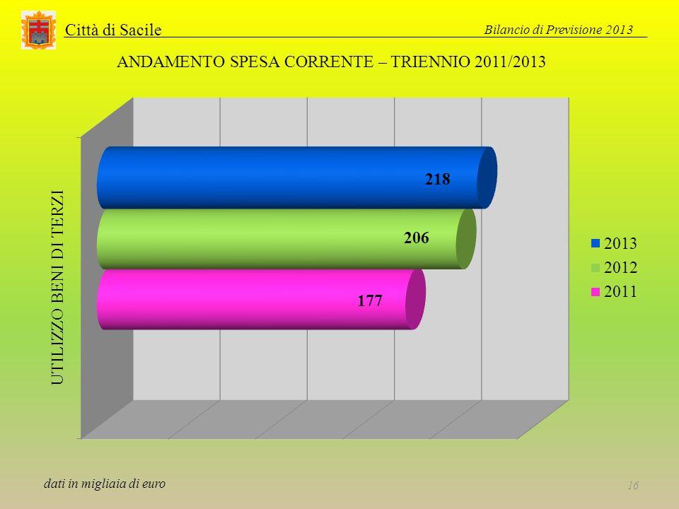 Città di Sacile Bilancio di Previsione 2013 16 ANDAMENTO SPESA CORRENTE – TRIENNIO 2011/2013 dati in migliaia di euro