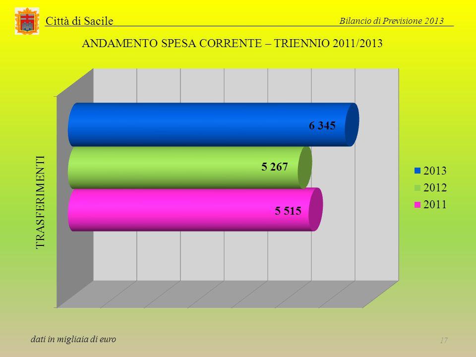 Città di Sacile Bilancio di Previsione 2013 17 ANDAMENTO SPESA CORRENTE – TRIENNIO 2011/2013 dati in migliaia di euro